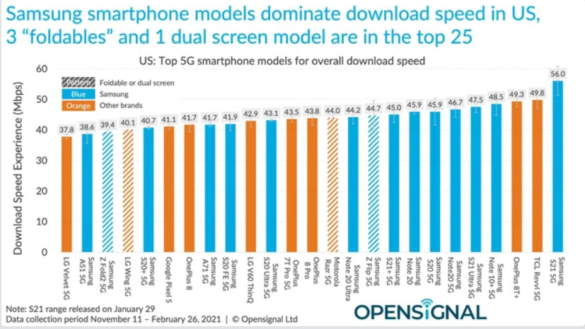 Tốc độ thử nghiệm 4G/5G của iPhone 12 chậm hơn hầu hết các đối thủ Android